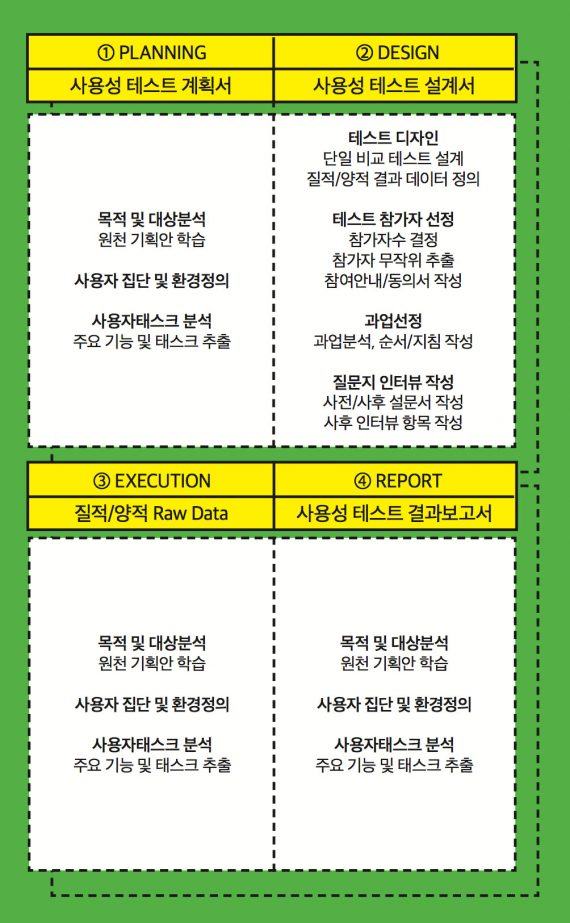 Special Issue, UX - 디아이 매거진